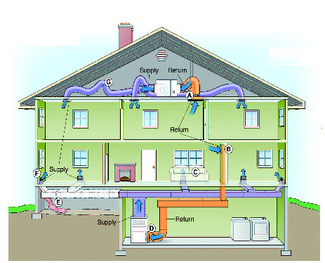 Duct Sealing and Repair Services