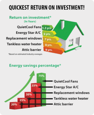 quietcool-whole-house-fan-roi